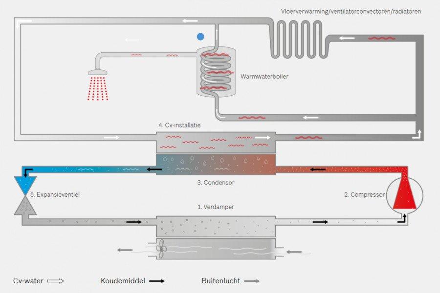 Schematische werking hybride warmtepomp